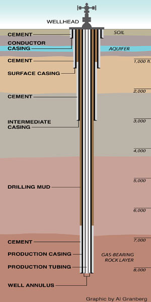 Well casing through the water supply and gas reserves geologic formations