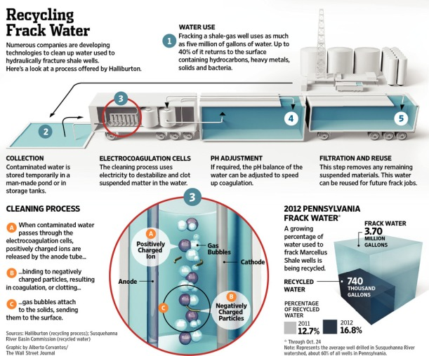 Hydraulic fracturing wastewater recycling process